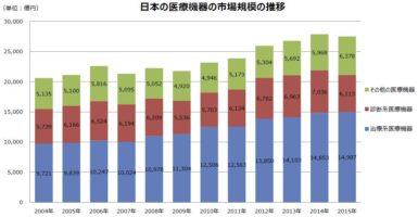 医療機器の市場規模