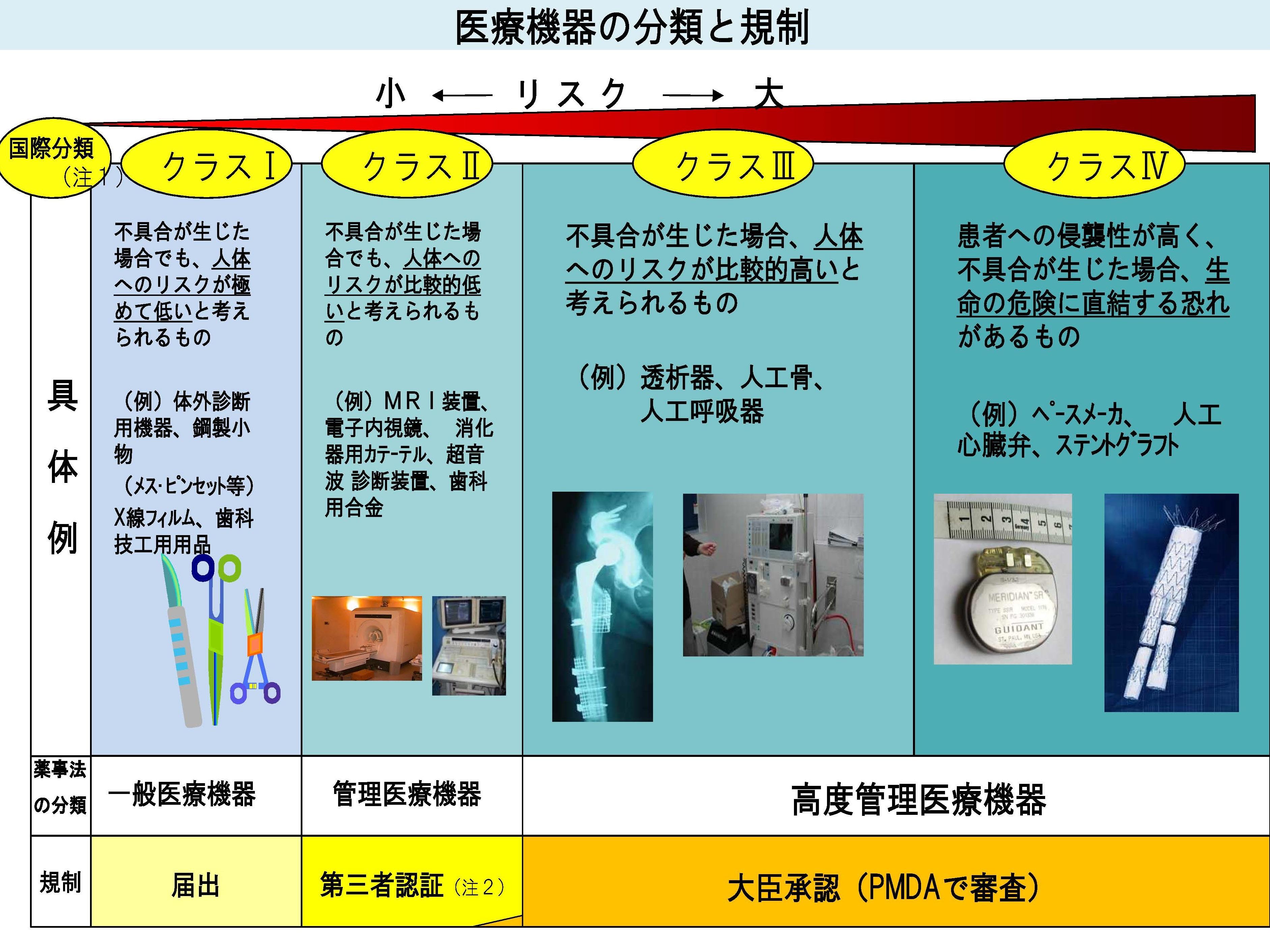 医療機器の分類