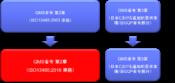 QMS省令の改正