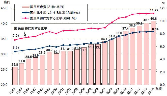 国内医療費の推移