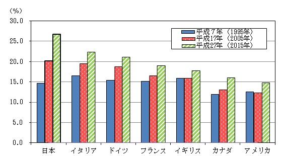 日本の高齢化率
