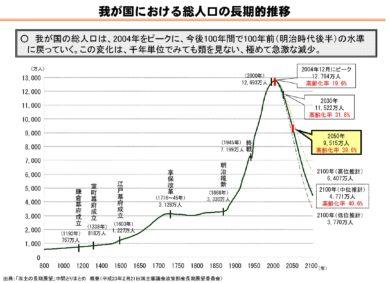 日本の人口2040年
